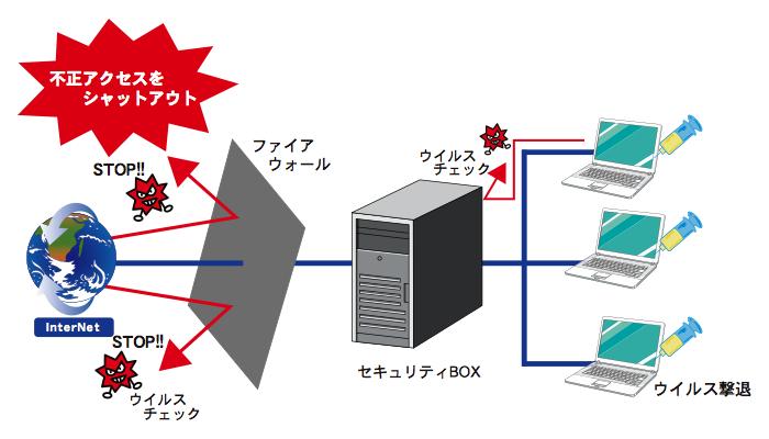 ウイルス2.001